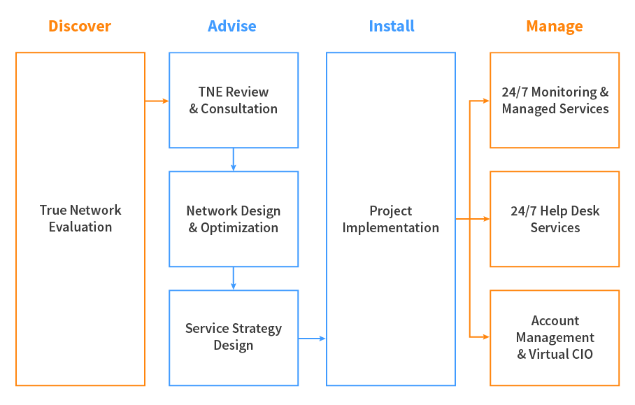 Diagram-of-Services-V4-01