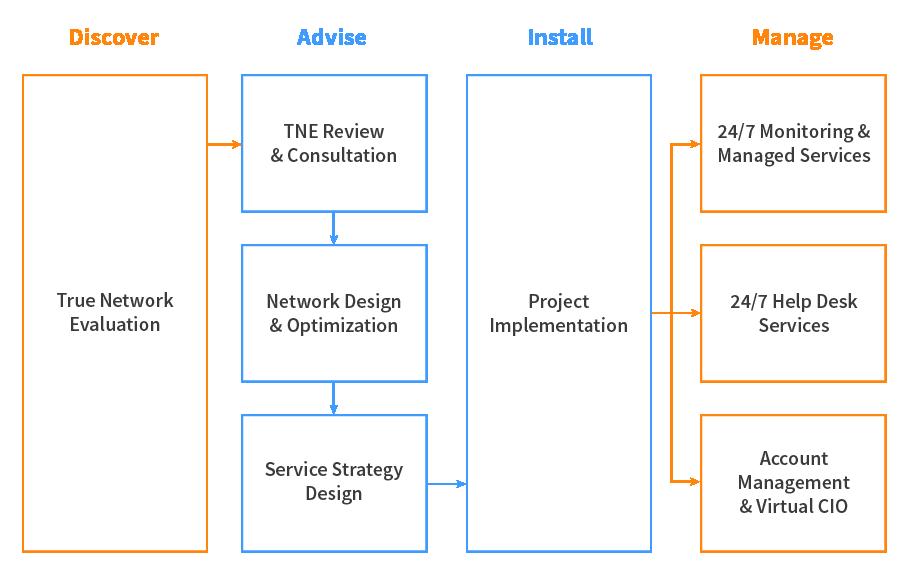 Diagram-of-Services-V4-01